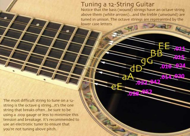 Guitar 12 string guitar chords : How to Tune a 12-string Gutiar and what Gauge Strings? : Gear Vault